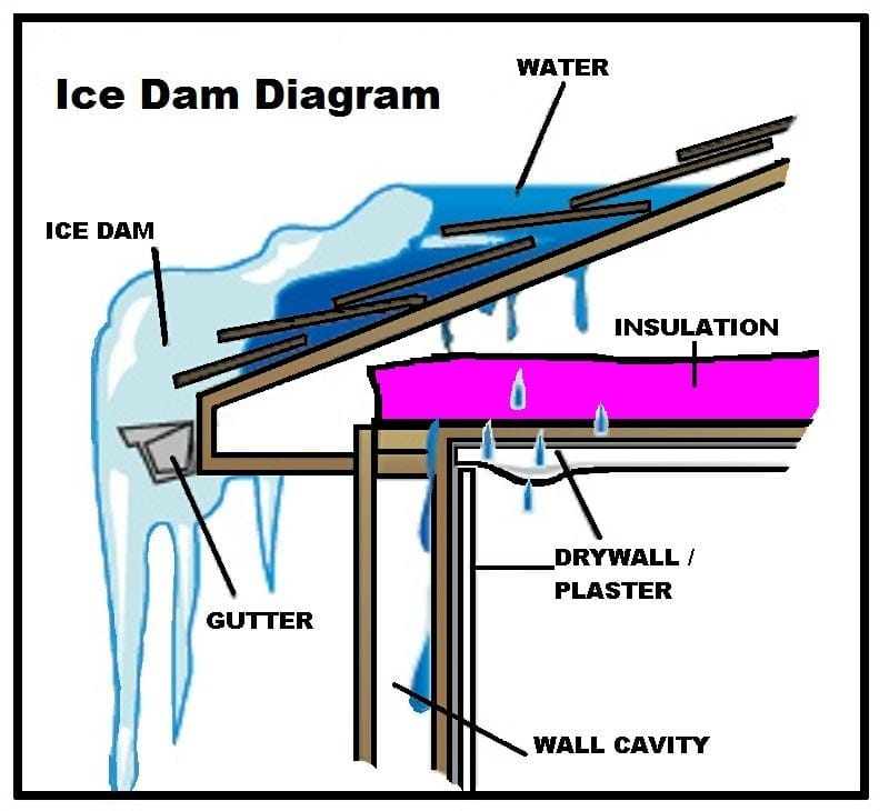 Ice Dams Image